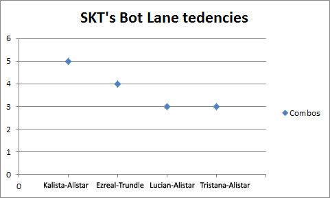 SKT bot lane point graph
